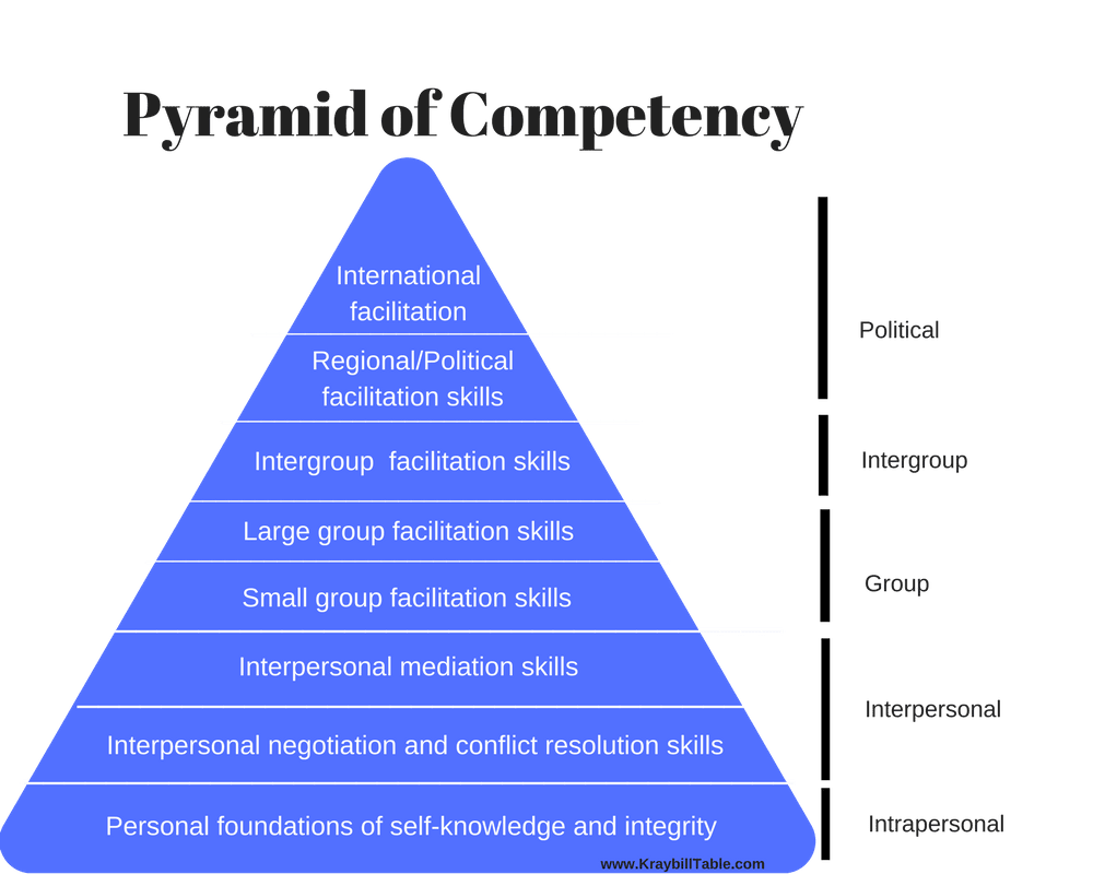 Pyramid of Competency