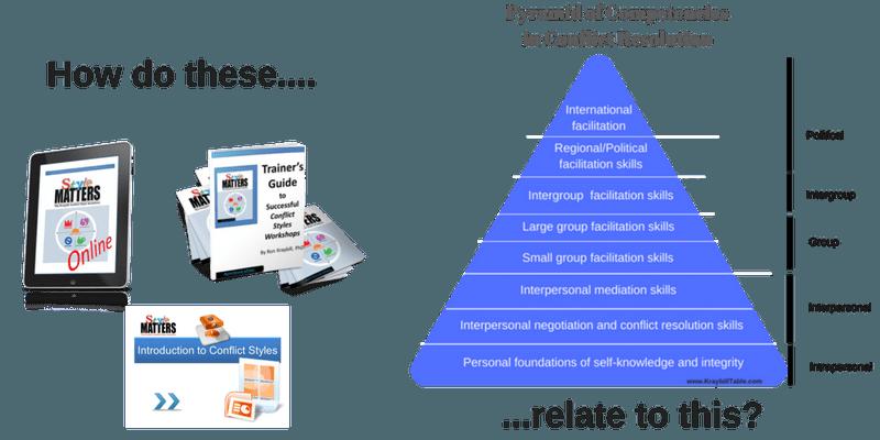 SM and Pyramid